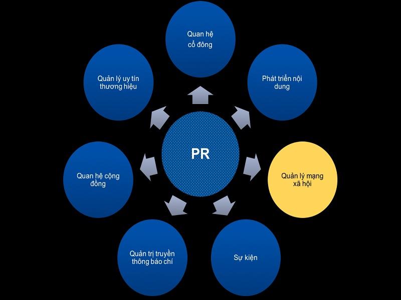 [Khái niệm] PR là gì? PR trên facebook ý nghĩa gì? – 2021