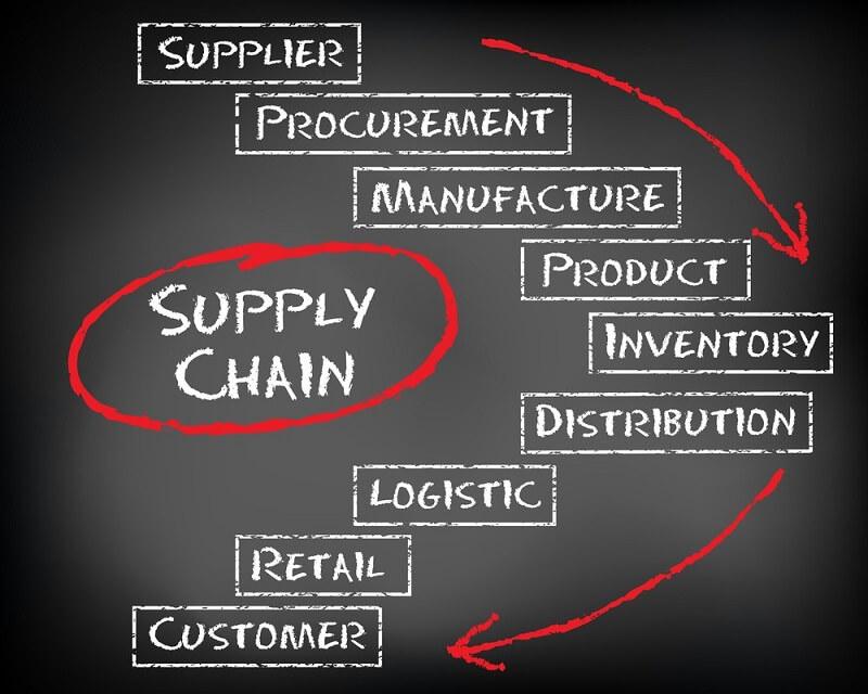 [Khái niệm] Supply chain là gì? Hiểu Supply chain để định hướng tương lai – 2021