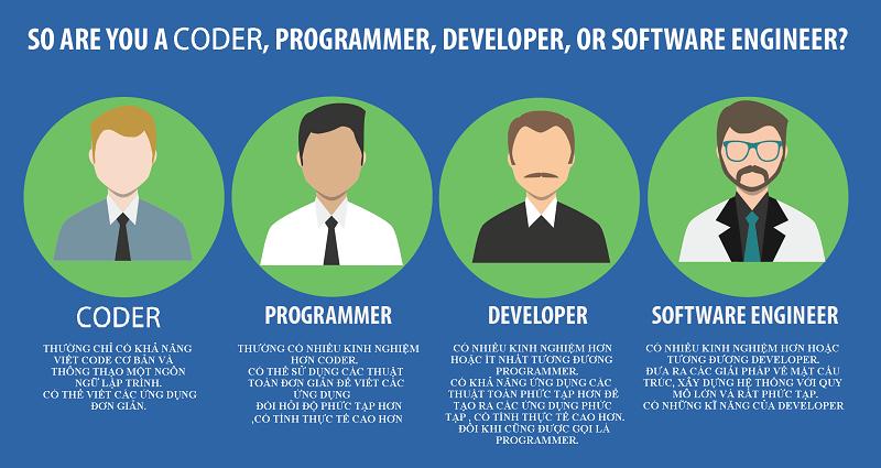 [Tìm Hiểu] Coder là gì? Nghề nghiệp tuy khổ nhưng đem lại thu nhập cao