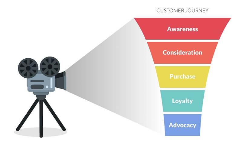 [Khái niệm] Customer journey là gì? Quy trình tạo ra một customer journey map