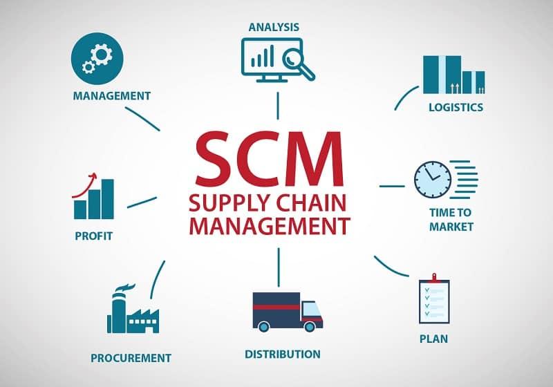 [Khái niệm] SCM là gì? quyền lợi từ việc áp dụng chuỗi SCM cho doanh nghiệp