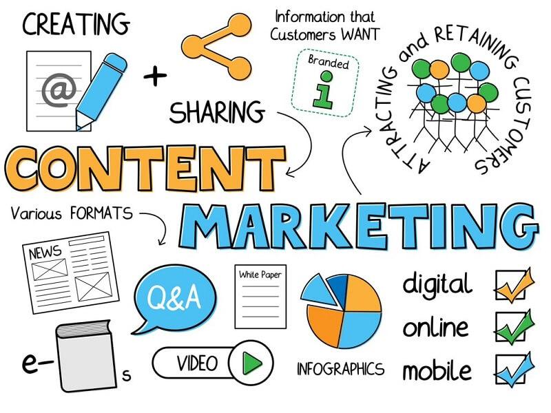 Mối quan hệ giữa Digital content và Content Marketing