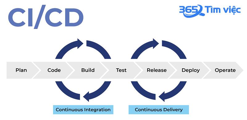 [Khái niệm] ci/cd là gì? MQH giữa ci/cd, Agile và DevOps